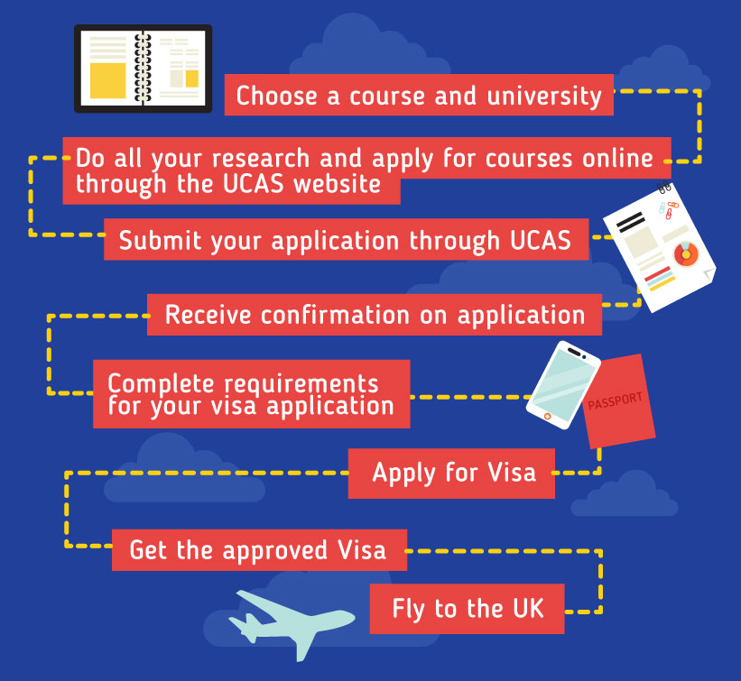 Applying to study in the UK: Choose a course and university - Do all your research and apply for courses online through the UCAS website - Submit your application through UCAS - Receive confirmation on application - Complete requirements for your visa application  -  Apply for Visa - Fly to the UK