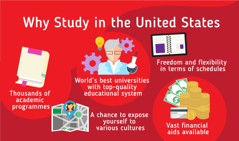 Why should you study in the US? Why Study in the US? Thousands of academic programmes Freedom and flexibility in terms of schedules World's best universities with top-quality educational system Vast financial aids available A chance to expose yourself to various cultures