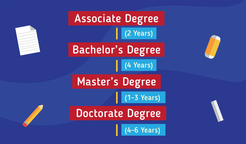 Pathway to study in the US: Associate Degree 2 years, Bachelor's Degree 4 years, Master's Degree 1-3 years, Doctorate Degree 4-6 years