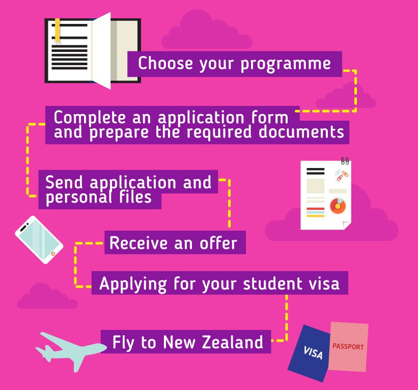 Choose your programme -- Complete an application form and prepare the required documents -- Send application and personal files – Receive an offer -- Apply for a student visa -- Fly to New Zealand