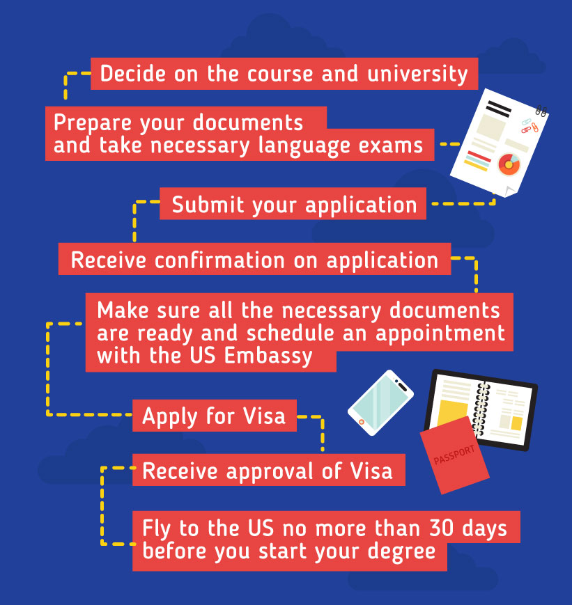 Applying to study in the US: Decide on the course and university – Prepare your documents and take necessary language exams - Submit your application - Receive confirmation on application – Make sure all the necessary documents are ready and schedule an appointment with the US Embassy  -  Apply for Visa – Receive approval of Visa - Fly to the US no more than 30 days before you start your degree