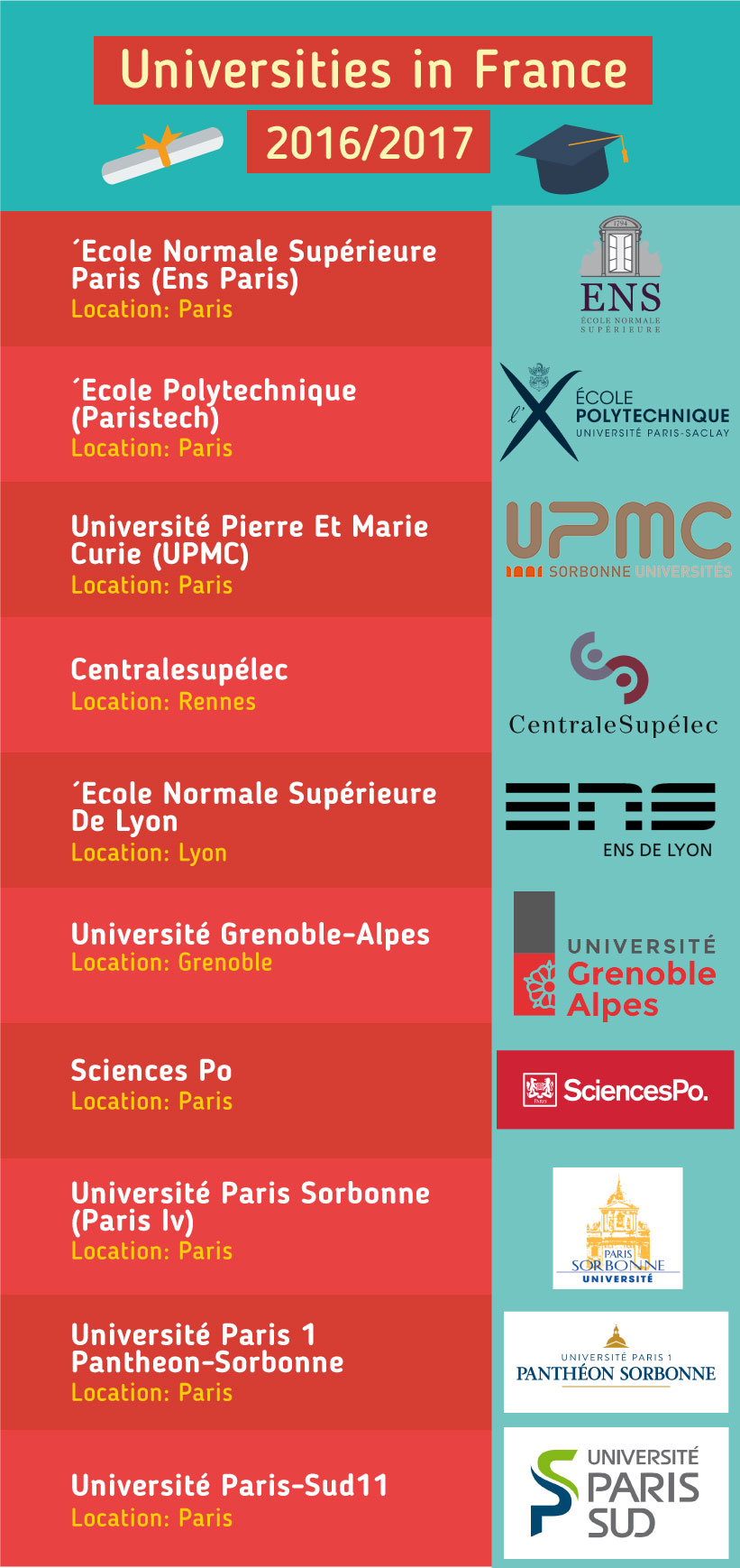 Top Universities in the France 2017