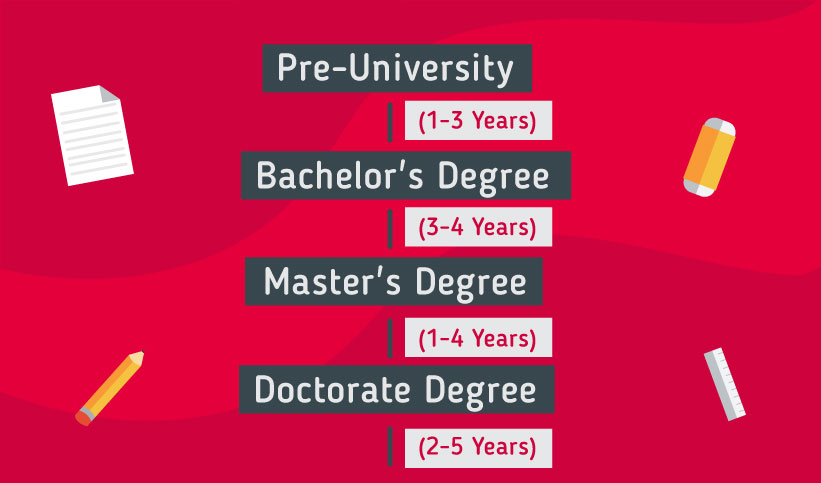 Pathway to study in Singapore: Pre-University 1-3 years, Bachelor's Degree 3-4 years, Master's Degree 1-4 years, Doctorate Degree 2-5 years