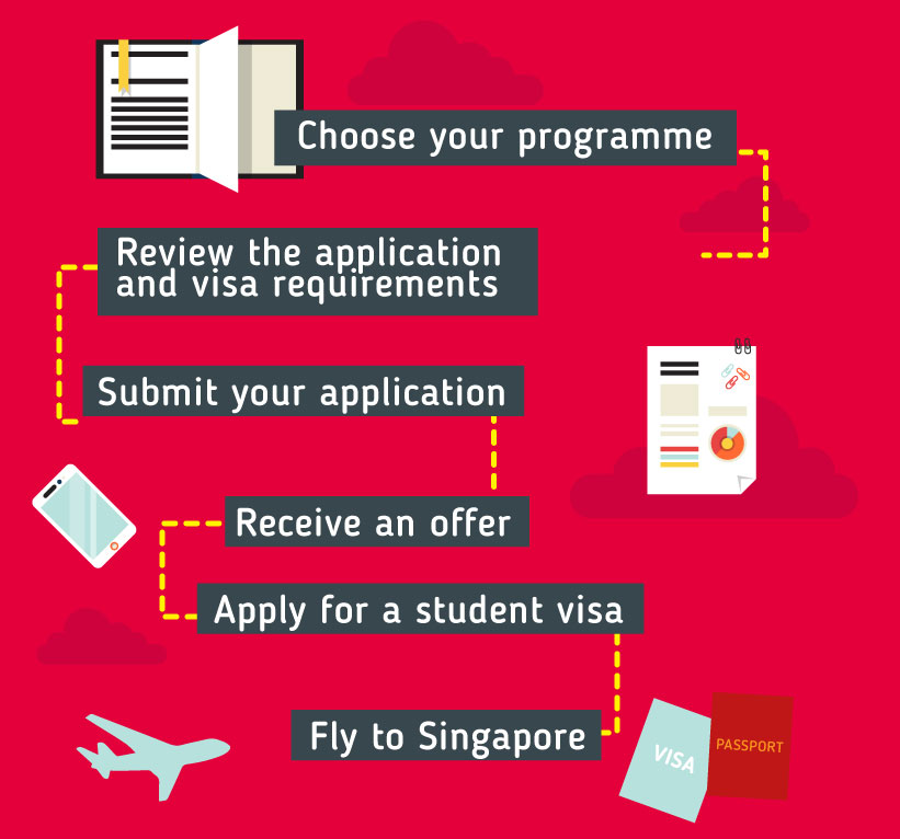 Applying to study in Singapore: Choose your programme – Review the application and visa requirements - Submit your application – Receive an offer -- Apply for a student visa -- Fly to Singapore