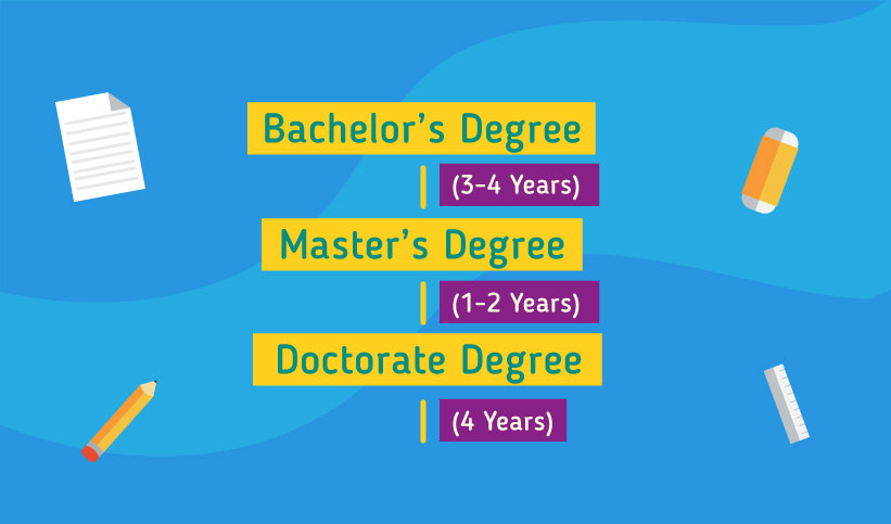 Pathway to study in the Canada: Bachelor's degree 3-4 years, Masters degree 1-2 years, Doctorate degree 4 years