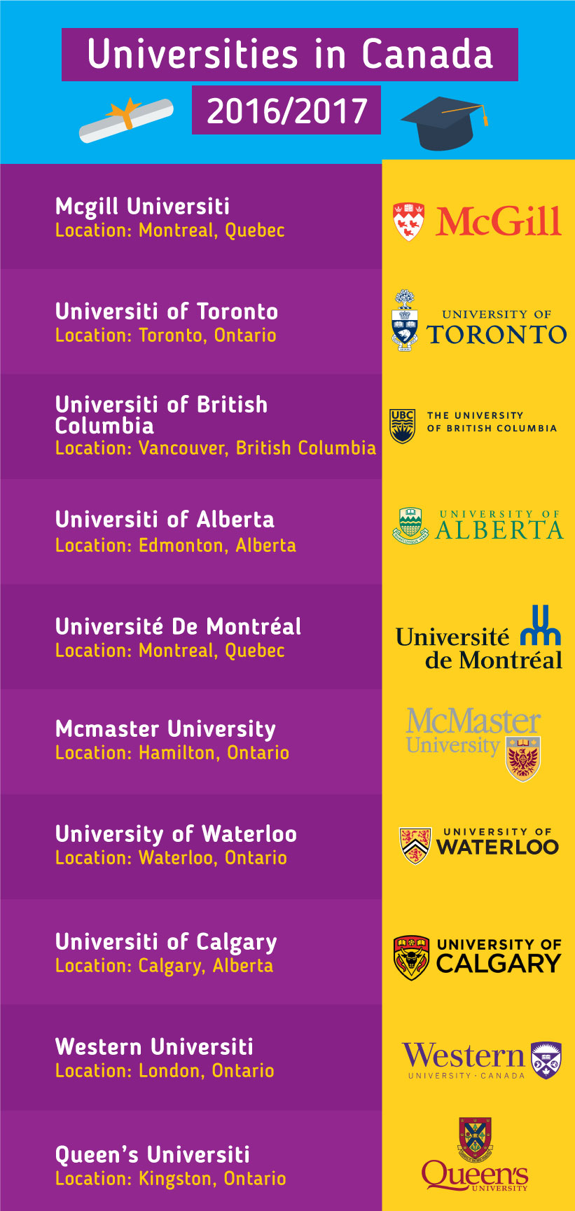 Top 10 Universities in the Canada 2017