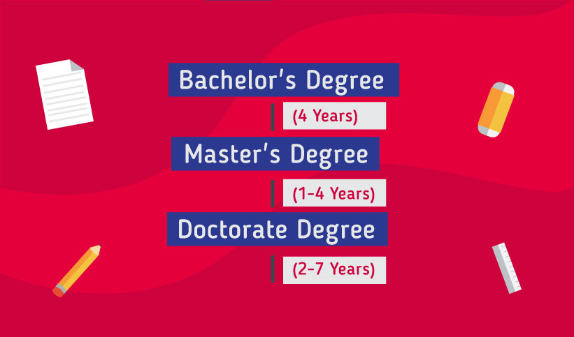 Pathway to study in the Taiwan: Bachelor's Degree 4 years, Master's Degree 1-4 years , Doctorate Degree 2-7 years