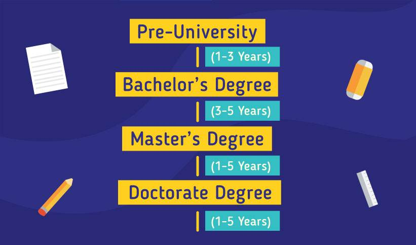 Pathway to study in Malaysia: Pre-University 1-3 years, Bachelor's Degree 3-5 years, Master's Degree 1-5 years, Doctorate Degree 1-5 years)