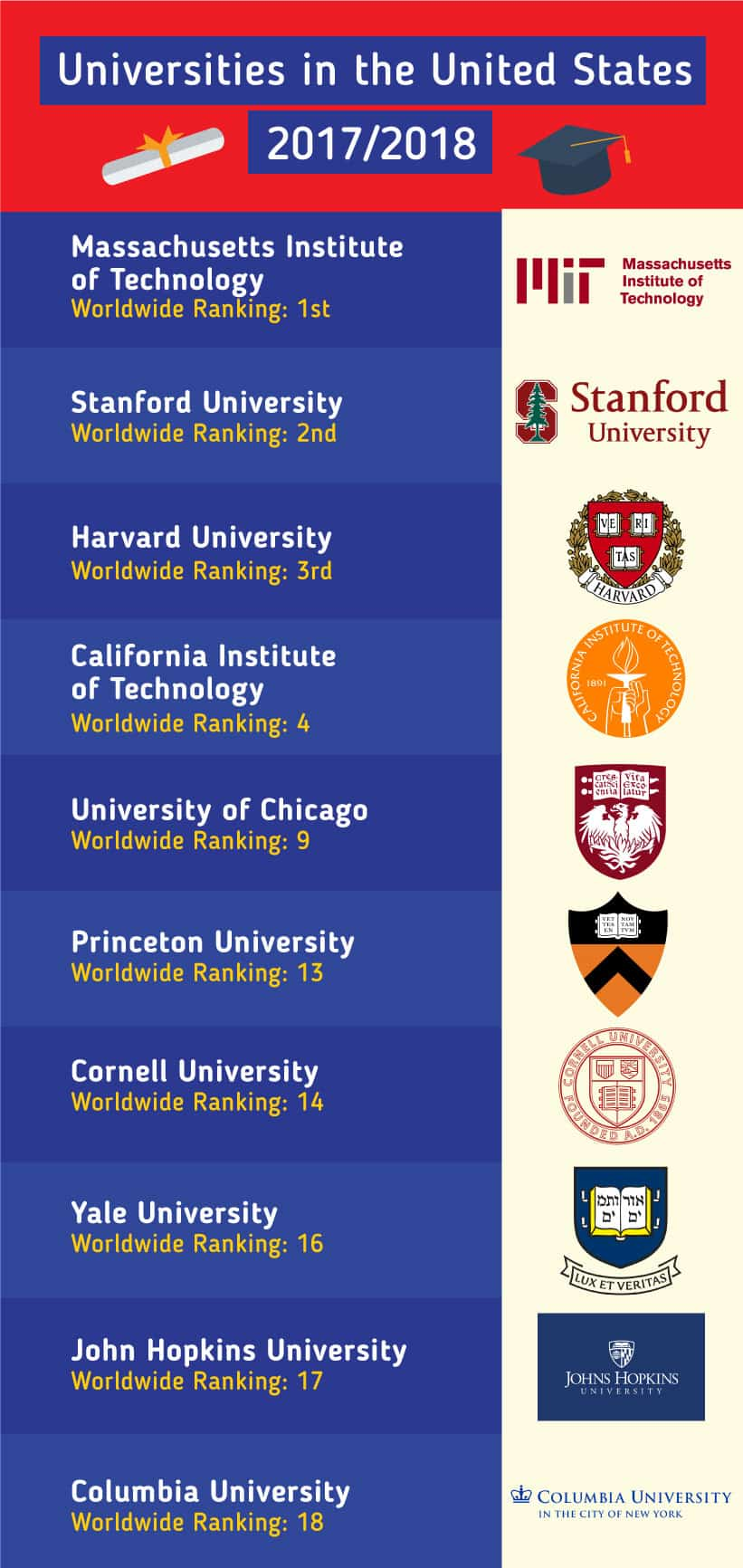 Top 10 Universities in the US for 2018